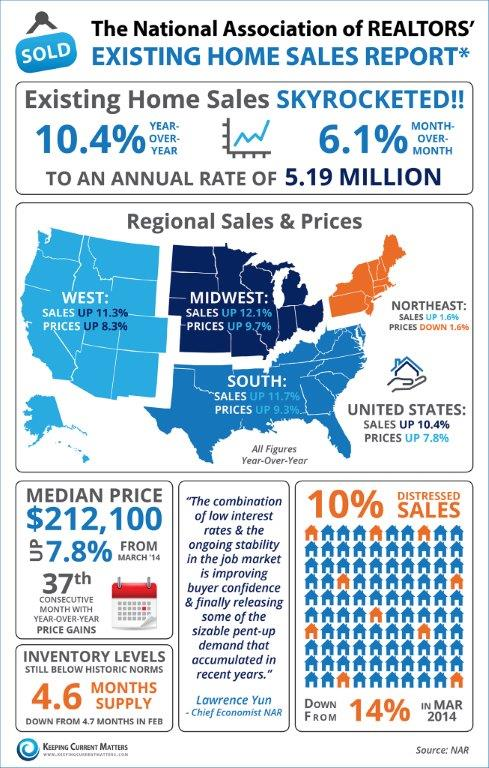 NAR infographic