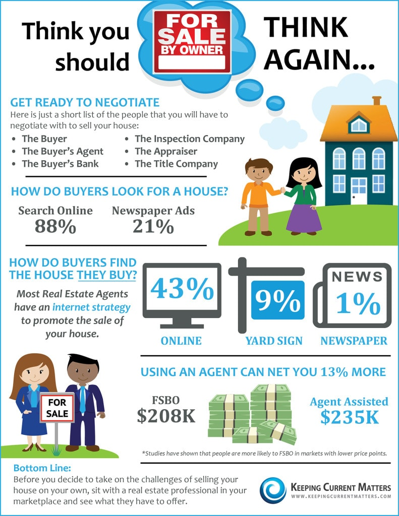 Selling your own home? Think again.