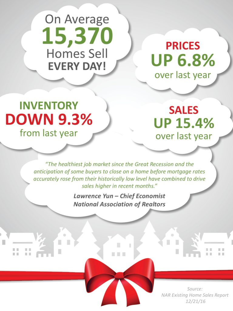 Existing Home Sales Surge During the Holidays