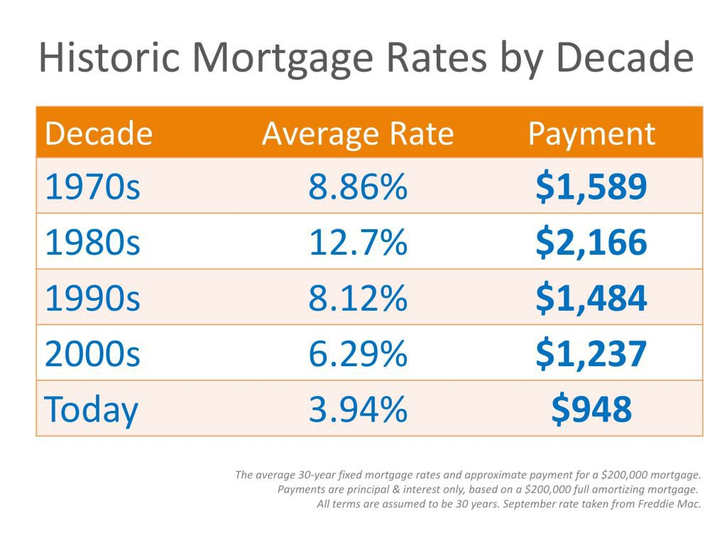 historic-rates-by-decade