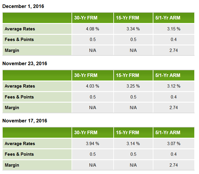 Average mortgage interest rates November & December 2016