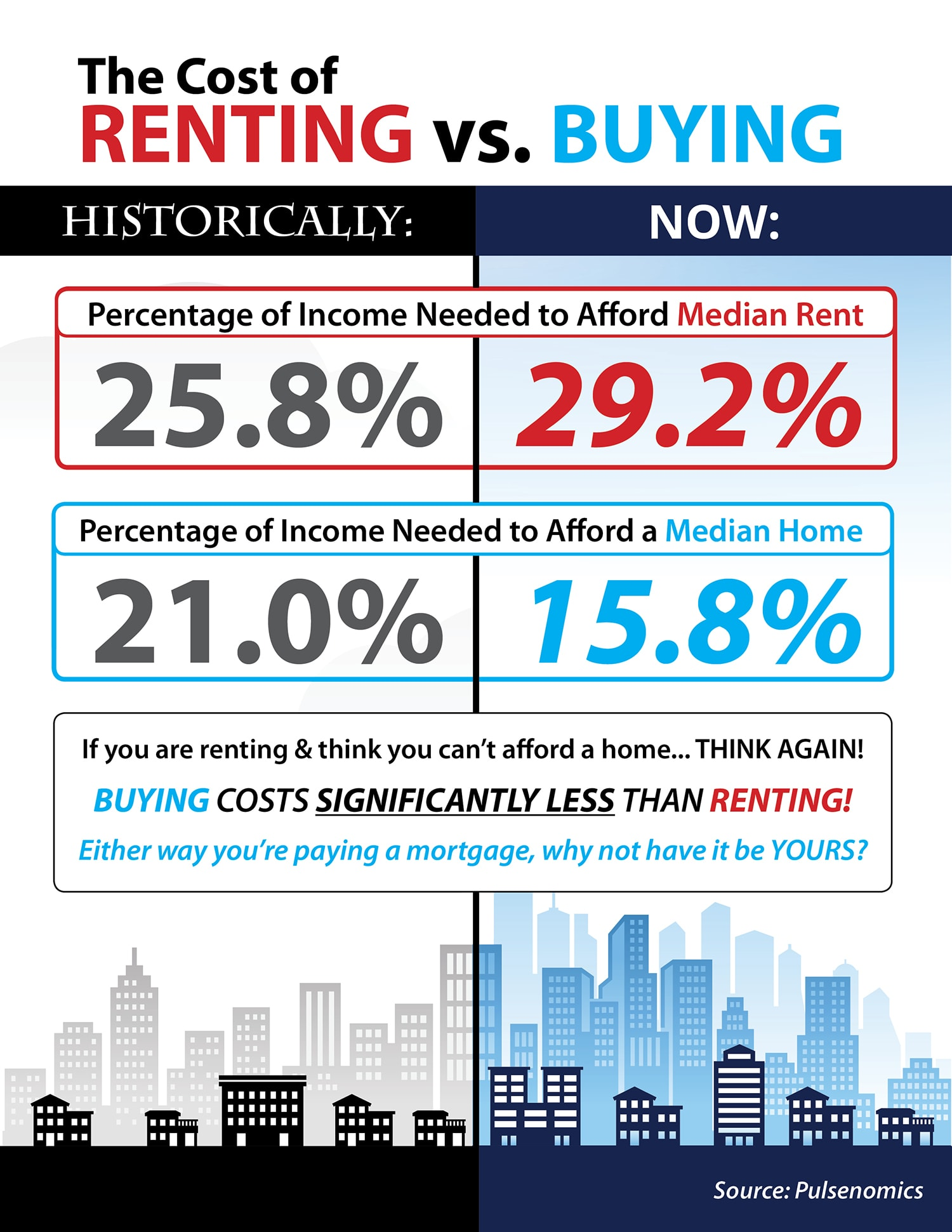 Buying right now costs significantly less than renting.